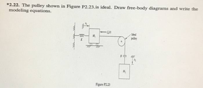Solved 222the Pulley Shown In Figure P223 Ideal D