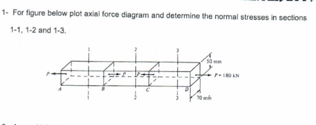 Solved For Figure Below Plot Axial Force Diagram And Dete