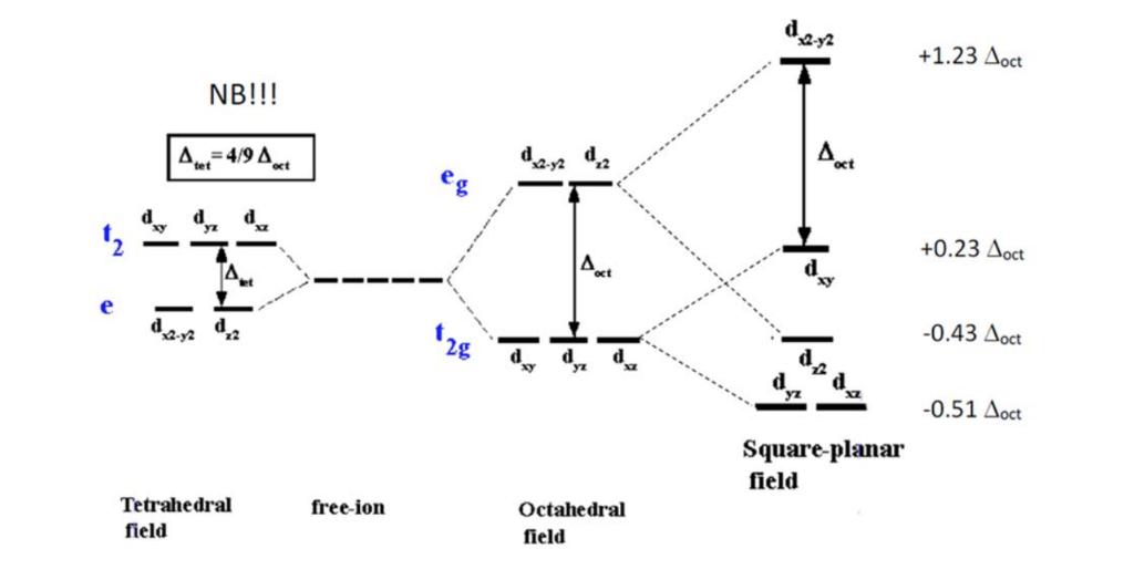 File Crystal Field Splitting Energy Diagram From Wiring Diagram
