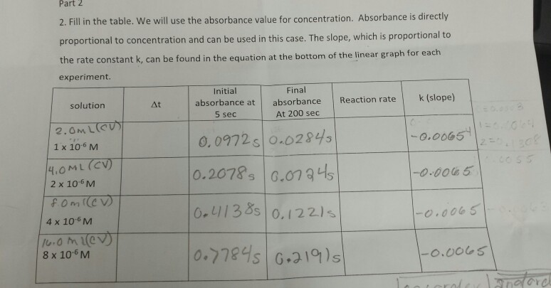 Part 2 2. Fill in the table. We will use the absorbance value for concentration. Absorbance is directly proportional to concentration and can be used in this case. The slope, which is proportional to the rate constant k, ca experiment. n be found in the equation at the bottom of the linear graph for each Initial Final absorbance at absorbance Reaction ratek (slope) solution At 5 sec 0,0972s o.02845 0.2078. G.073 s 0.41138s o. 122)s At 200 sec 0.0065 1 x 10-6 M 2 x 10-6M 4 x 10-6M u o M 1@V 8 x 106 M
