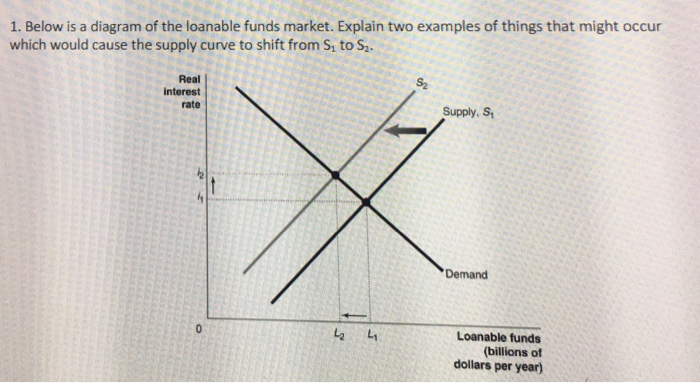 Solved 1 Below Is A Diagram Of The Loanable Funds Market