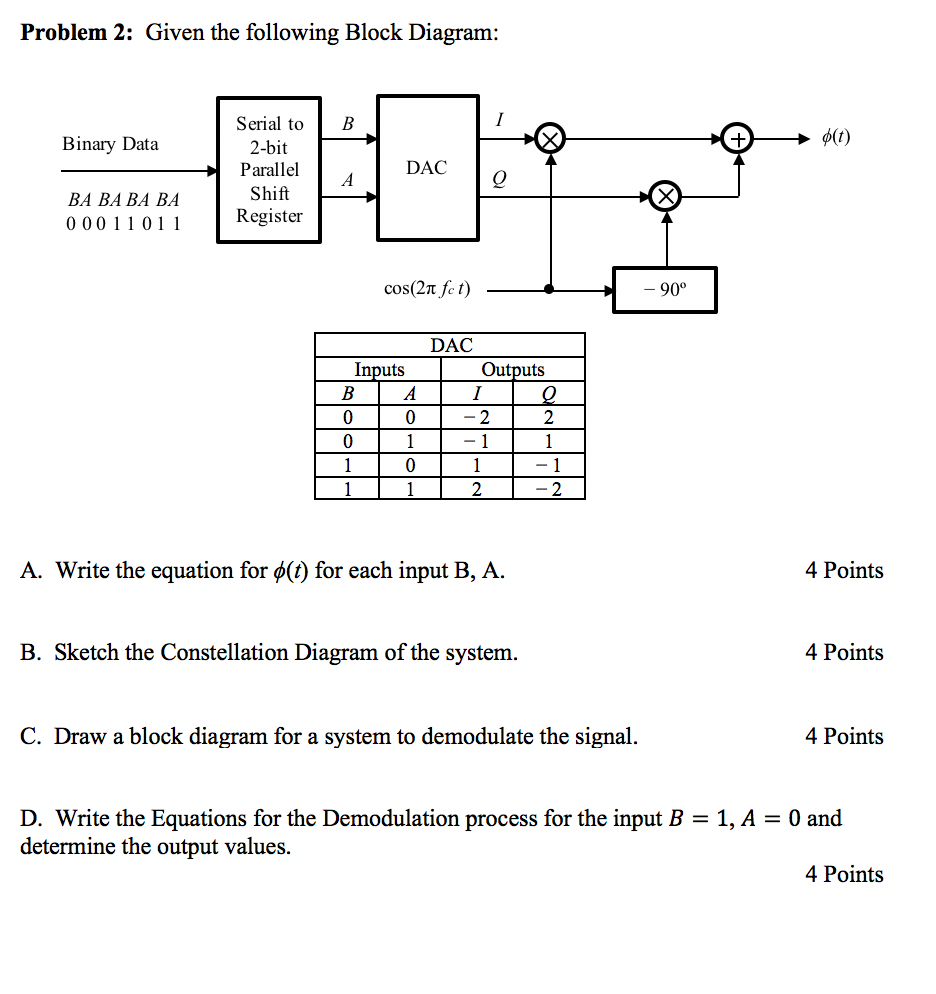 Solved Problem 2 Given The Following Block Diagram Seri Equations Serial To L B Binary Data