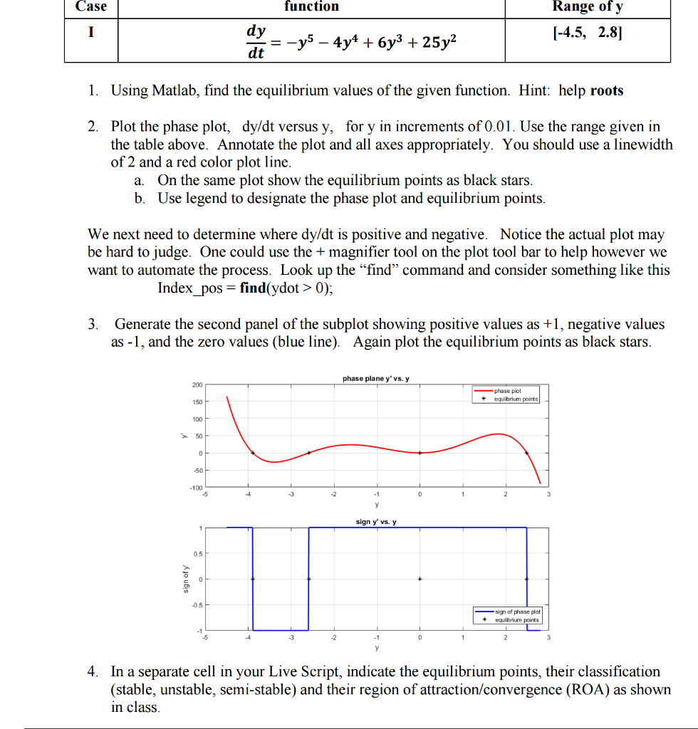 Case Function Range Of Y [-4 5, 2 8] Dy Dt 1  Usin