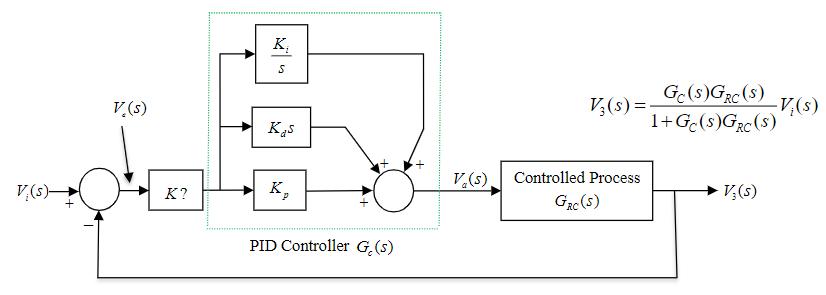 Ge(s)(r(s) K(s) (s) = T(s) V(sControlled Process G