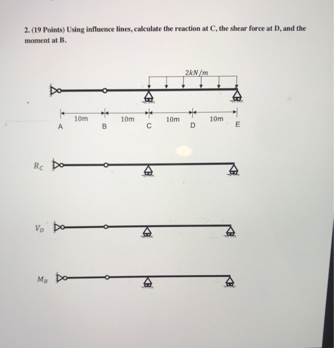 Solved Using Influence Lines Calculate The Reaction At C