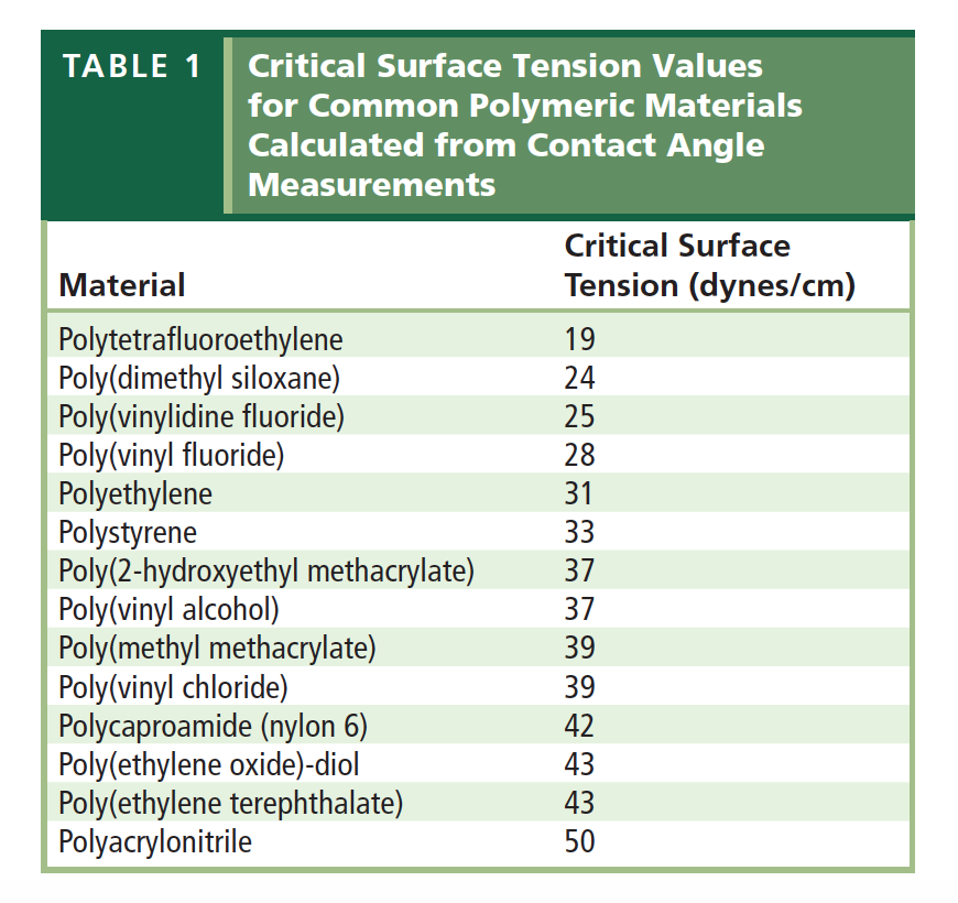 Solved How Is Critical Surface Tension Related To Wettabi