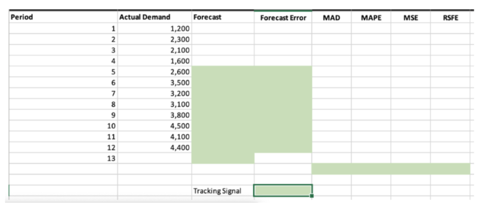 Period Actual Demand Forecast Forecast Error MAPE MSE RSFE MAD 1,200 1 2 2,300 3 2,100 4 1,600 5 2,600 6 3,500 7 3,200 3,100