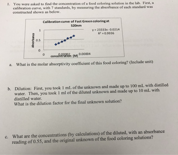 Solved: You Were Asked To Find The Concentration Of A Food