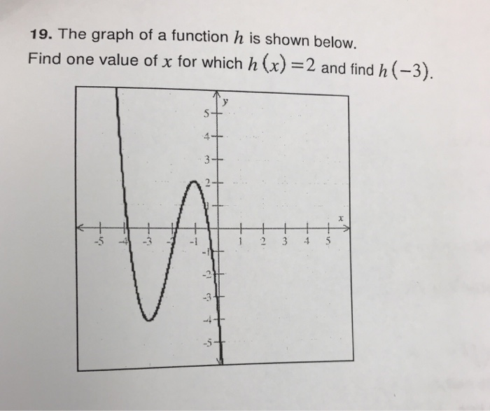 graph of a function - 700×587