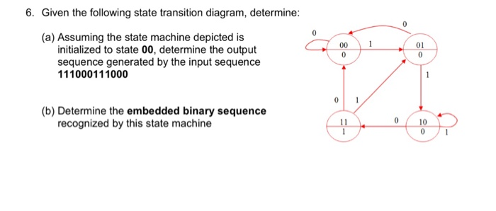 6. Given the following state transition diagram, determine (a) Assuming the state machine depicted is 001 01 initialized to state 00, determine the output sequence generated by the input sequence 111000111000 (b) Determine the embedded binary sequence 0 10 recognized by this state machine