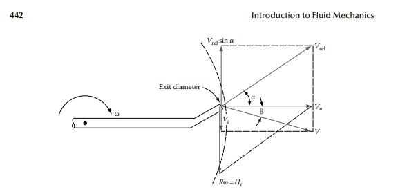 442 introduction to fluid mechanics vrei sin � rel exit diameter ru-u