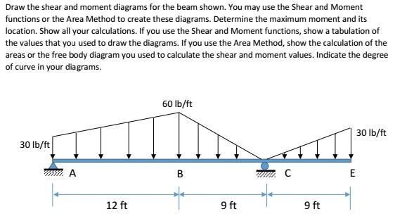 Stupendous Solved Draw The Shear And Moment Diagrams For The Beam Sh Wiring Digital Resources Cettecompassionincorg