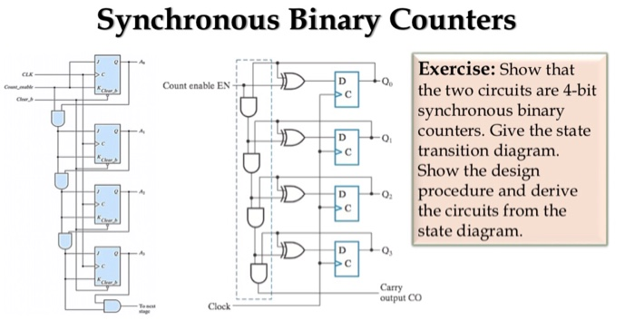solved show that the two circuits are 4 bit synchronous b rh chegg com