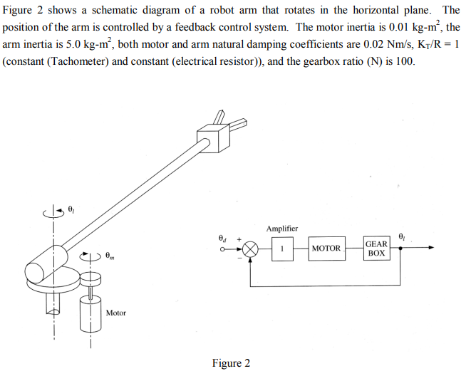 Solved: Figure 2 Shows A Schematic Diagram Of A Robot Arm ...