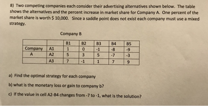 Solved: 8) Two Competing Companies Each Consider Their Adv