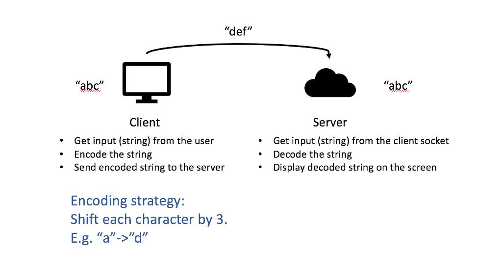 Encoding A String