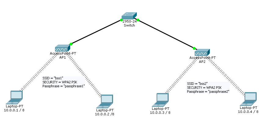 Solved: Set Up A Wireless Network By Using Packet Tracer S