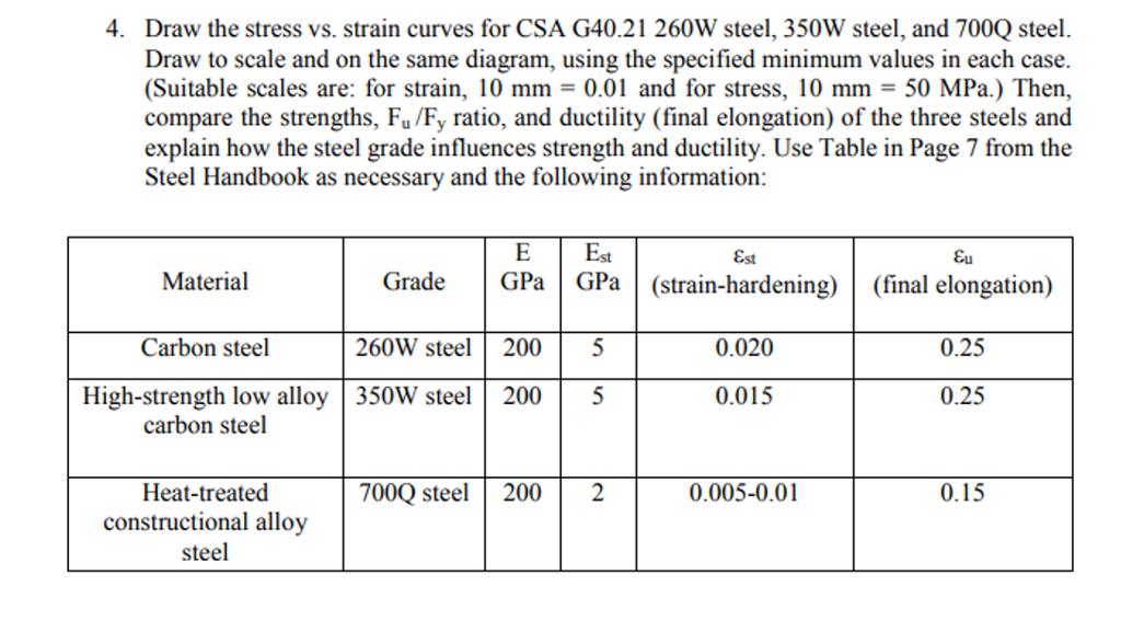 4 Draw The Stress Vs Strain Curves For Csa G402 Chegg