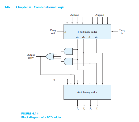 Solved: 1. The Figure Above Shows A 4-bit BCD Adder. You C... | Chegg.comChegg