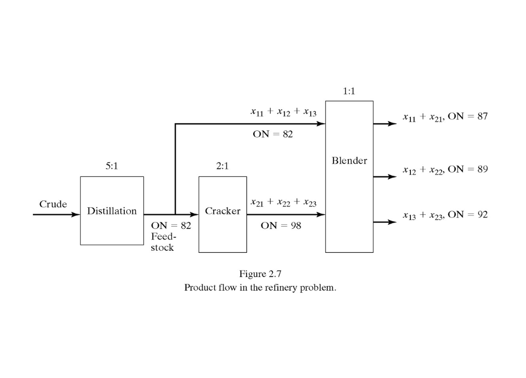 Solved: This Model Involves Crude Oil Refining And Gasolin ... on