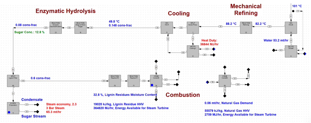 Mechanical Refining 101 °C Enzymatic Hydrolysis Cooling 49.8 °C 0.148 cons-frac 88.2°C 822 °c 0.08 cons-frac | Sugar Cone: 12
