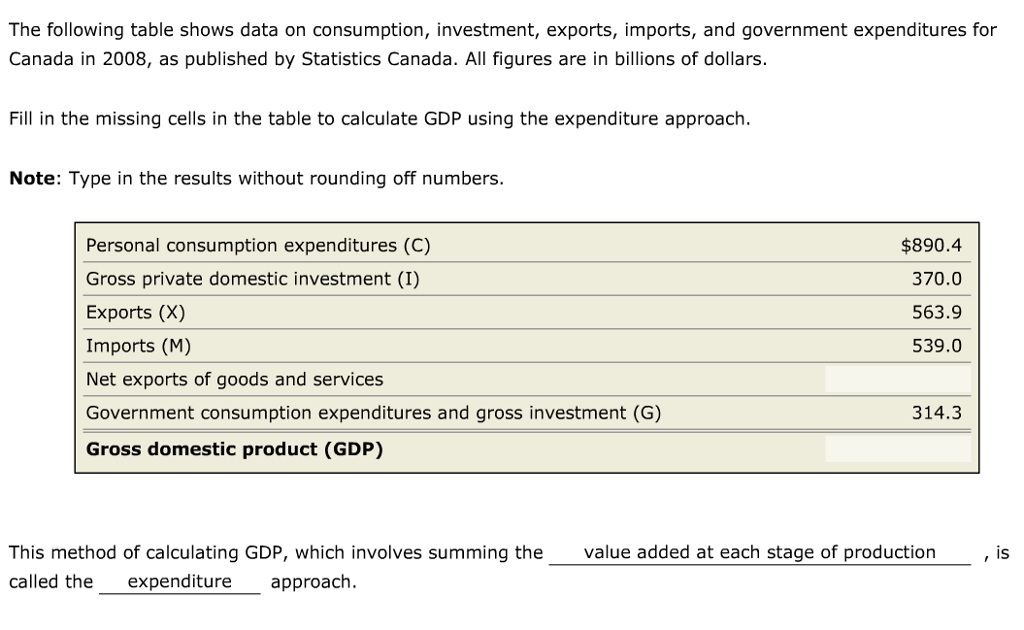 Solved: The Following Table Shows Data On Consumption, Inv