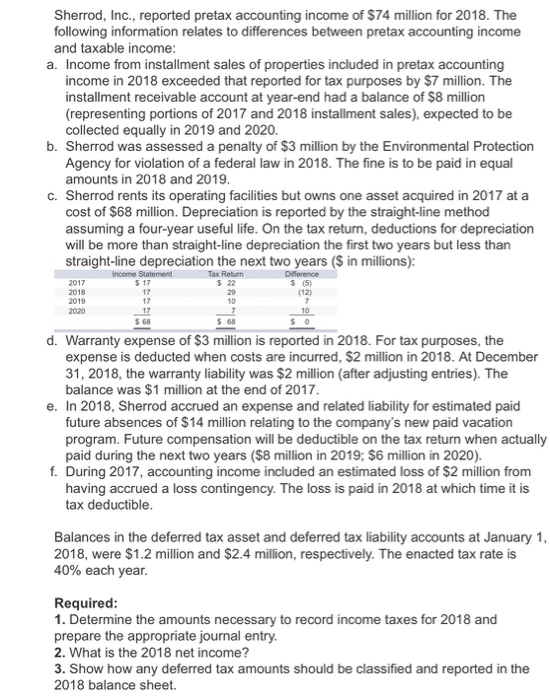 Sherrod, Inc., reported pretax accounting income of $74 million for 2018. The following information relates to differences between pretax accounting income and taxable income a. Income from installment sales of properties included in pretax accounting income in 2018 exceeded that reported for tax purposes by $7 million. The installment receivable account at year-end had a balance of $8 million (representing portions of 2017 and 2018 installment sales), expected to be collected equally in 2019 and 2020. b. Sherrod was assessed a penalty of $3 million by the Environmental Protection Agency for violation of a federal law in 2018. The fine is to be paid in equal amounts in 2018 and 2019 c. Sherrod rents its operating facilities but owns one asset acquired in 2017 at a cost of $68 million. Depreciation is reported by the straight-line method assuming a four-year useful life. On the tax return, deductions for depreciation will be more than straight-line depreciation the first two years but less than straight-line depreciation the next two years (S in millions): 5 17 5 22 29 10 S (5) (12) 2019 2020 17 17 10 d. Warranty expense of $3 million is reported in 2018. For tax purposes, the expense is deducted when costs are incurred, $2 million in 2018. At December 31, 2018, the warranty liability was $2 million (after adjusting entries). The balance was $1 million at the end of 2017 e. In 2018, Sherrod accrued an expense and related liability for estimated paid future absences of $14 million relating to the companys new paid vacation program. Future compensation will be deductible on the tax return when actually paid during the next two years ($8 million in 2019; $6 million in 2020). f. During 2017, accounting income included an estimated loss of $2 mllion from having accrued a loss contingency. The loss is paid in 2018 at which time it is tax deductible Balances in the deferred tax asset and deferred tax liability accounts at January 1 2018, were $1.2 million and $2.4 million, respectively. The enacted tax rate is 40% each year. Required 1. Determine the amounts necessary to record income taxes for 2018 and prepare the appropriate journal entry. 2. What is the 2018 net income? 3. Show how any deferred tax amounts should be classified and reported in the 2018 balance sheet