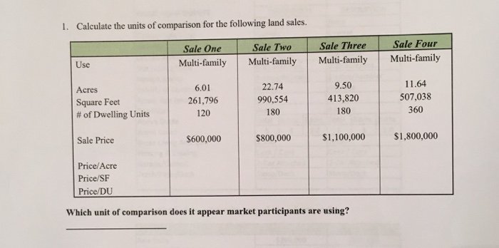 1 Calculate The Units Of Comparison For Following Land Sales Sale Three