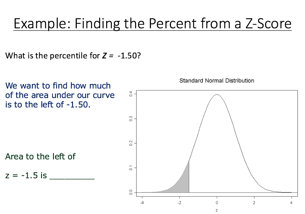 Solved: Example: Finding The Percent From A Z-Score What I