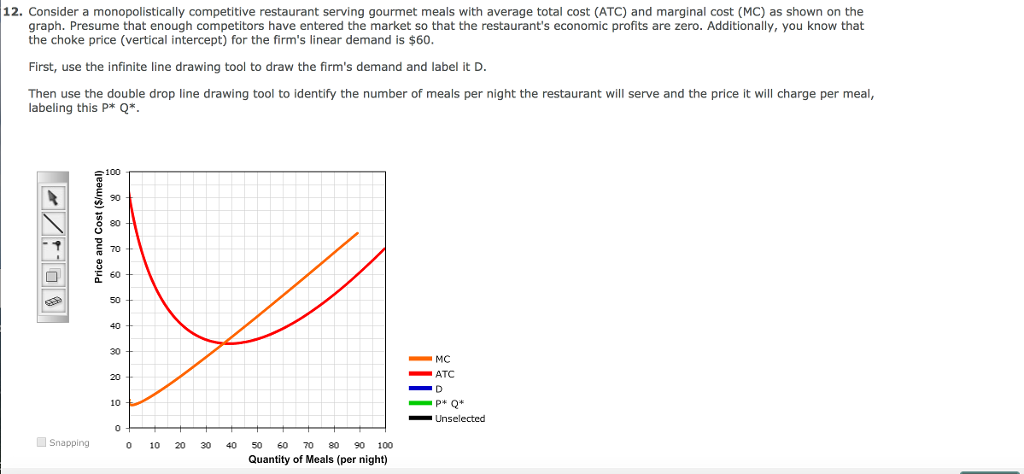 12. Consider a monopolistically competitive restaurant serving gourmet meals with average total cost (ATC) and marginal cost (MC) as shown on the graph. Presume that enough competitors have entered the market so that the restaurants economic profits are zero. Additionally, you know that the choke price (vertical intercept) for the firms linear demand is $60. First, use the infinite line drawing tool to draw the firms demand and label it D Then use the double drop line drawing tool to identify the number of meals per night the restaurant will serve and the price it will charge per meal, labeling this P* Q*, 100 90 80 -ァ! 70 60 50 40 30 MC ATC 20 10 Snapping0 20304050 60 To 0 90 100 Quantity of Meals (per night)
