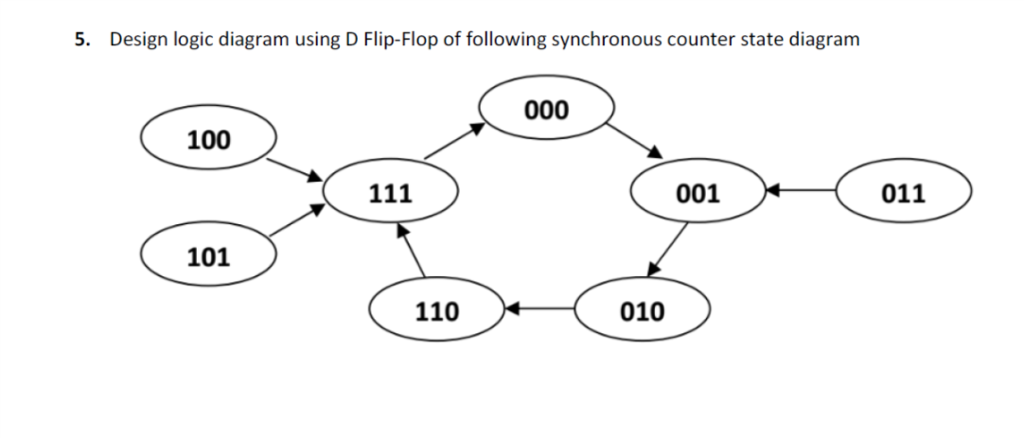 design logic diagram using d flip-flop of following synchronous counter  state diagram