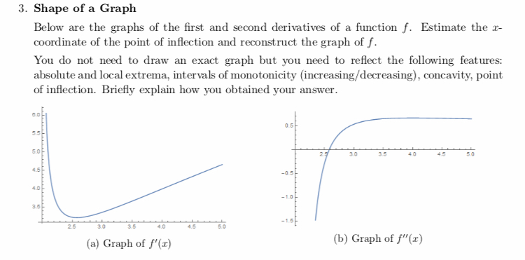 Solved: 3  Shape Of A Graph Below Are The Graphs Of The Fi