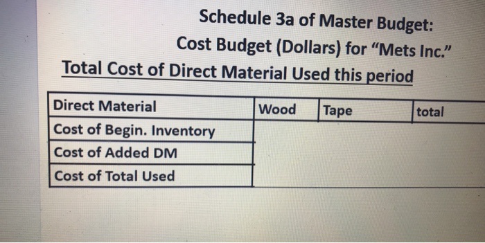 Schedule 3a Of Master Budget Cost Dollars For Mets Inc Total