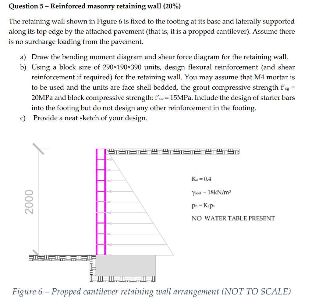 The Retaining Wall Shown In Figure 6 Is Fixed To T Draw Bending Moment And Shear Force Diagrams F Cheggcom Question 5 Reinforced Masonry 20 He