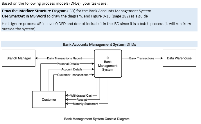 The Interface Structure Diagram (ISD) For The Bank