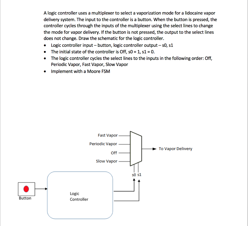 Solved A Logic Controller Uses Multiplexer To Select Diagram Of Vaporization Mode For Lidocaine Vapor Delivery