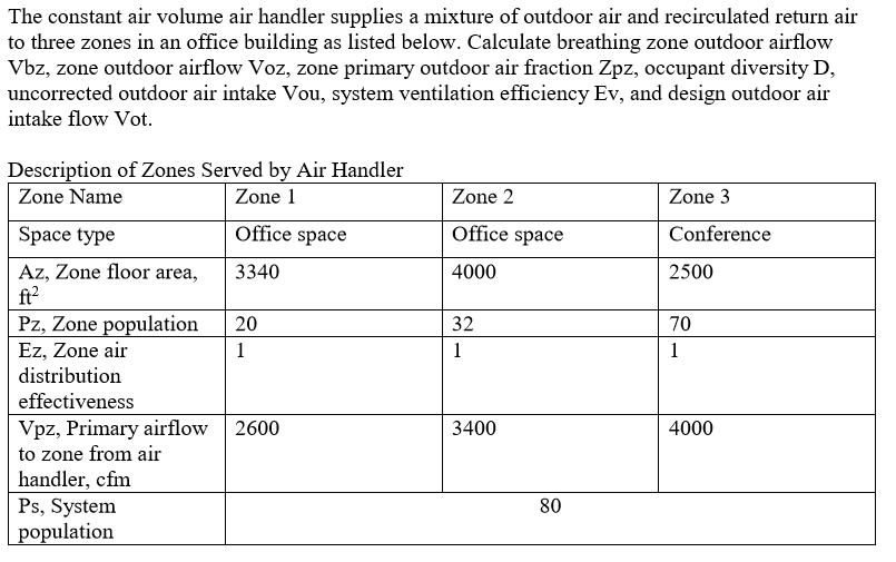 Solved The Constant Air Volume Air Handler Supplies A Mix