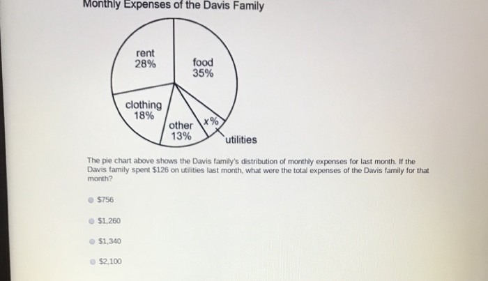 solved monthly expenses of the davis family rent 28 food