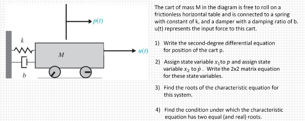 Solved: The Cart Of Mass M In The Diagram Is Free To Roll