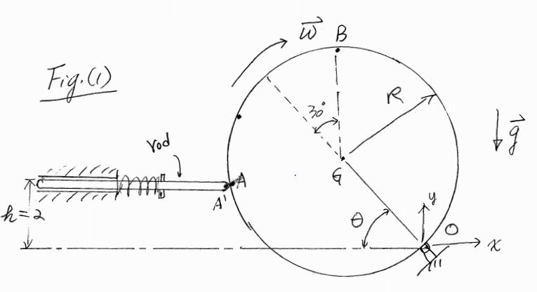 What Is The Velocity A With Respect To 0 If Thet