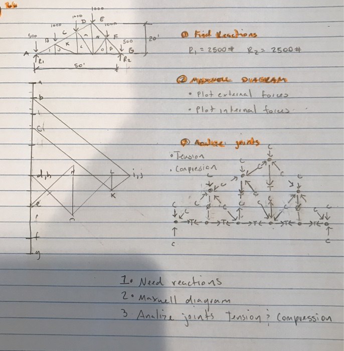 2 5 A  Using A Maxwell Diagram  Find The Internal