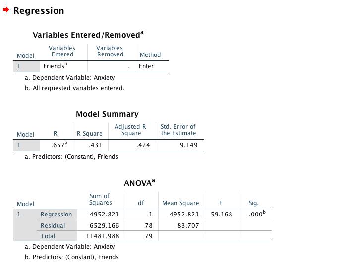 Solved: The SPSS File Posted On BlackBoard (HW8 data sav