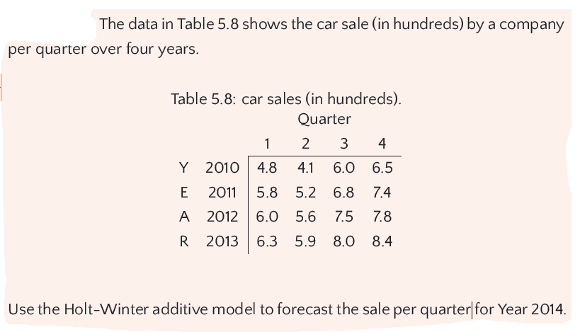 The Data In Table 5 8 Shows The Car Sale (in Hundr    | Chegg com