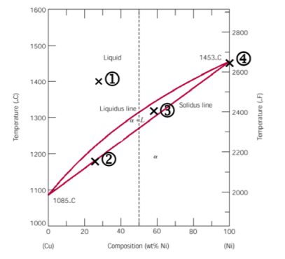 Solved 2 In The Cu Ni Phase Diagram See Right Number Of