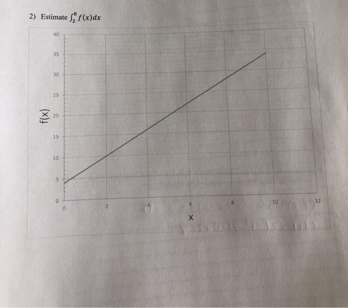 2) Estimate S2 f(x)dx 40 35 30 25 15 10 12