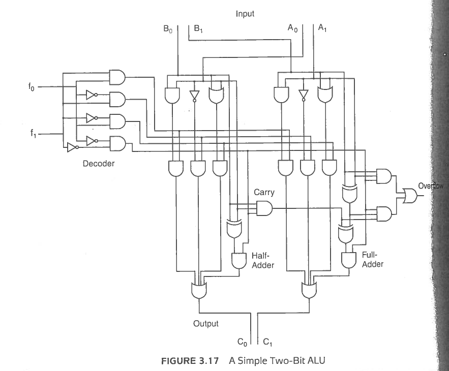 Input Carry Half Adder Full Adder Output Co C A Simple Two-Bit ALU FIGURE 3.17