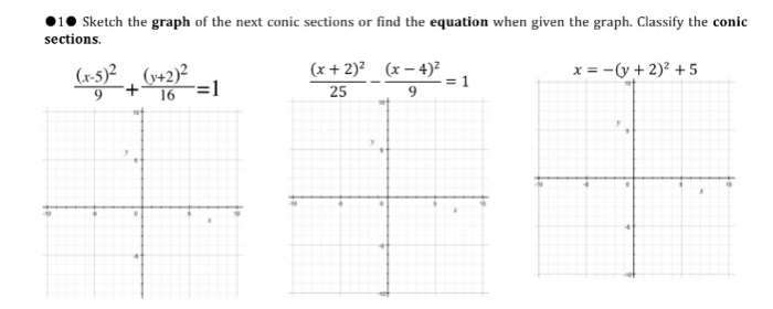 1 Sketch the graph of the next conic sections or find the equation when given the graph. Classify the conic sections. x=-(y + 2)2 + 5 (x +2)2 25 2 2) (x - 4)2