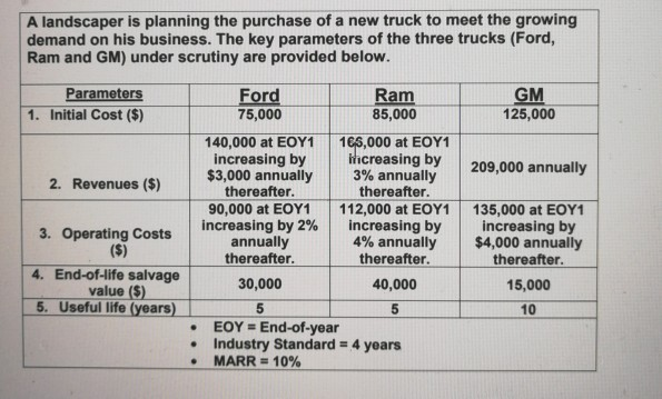 A landscaper is planning the purchase of a new truck to meet the growing demand on his business. The key parameters of the th