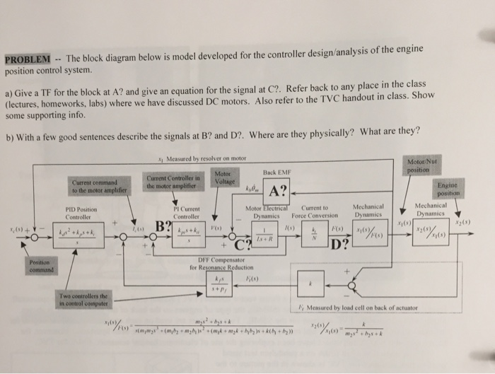 problem the block diagram below is model developed for the controller  design/analysis of the