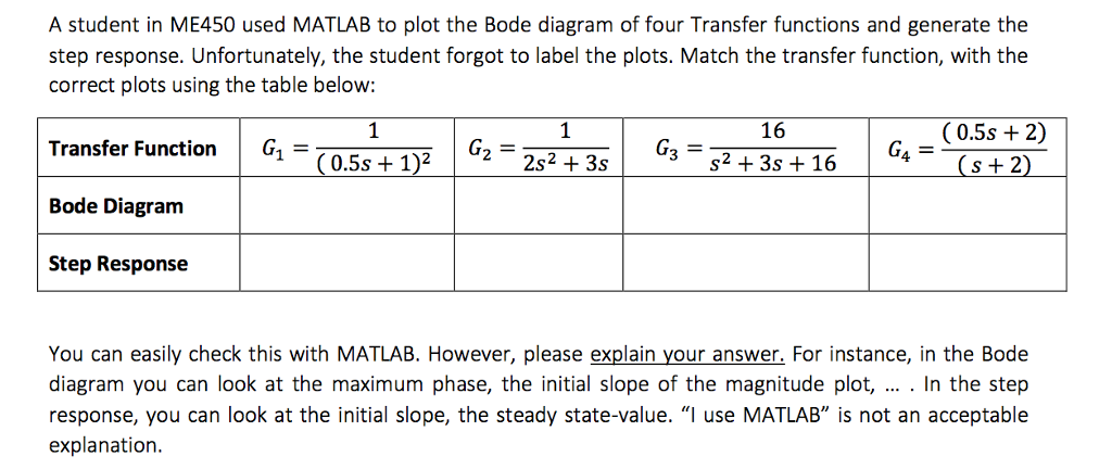 Solved: A Student In ME450 Used MATLAB To Plot The Bode Di